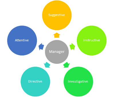 4 types of management styles Guide to the major styles of management every manager has their own style, but just about every management style falls under one of six major categories sometimes.